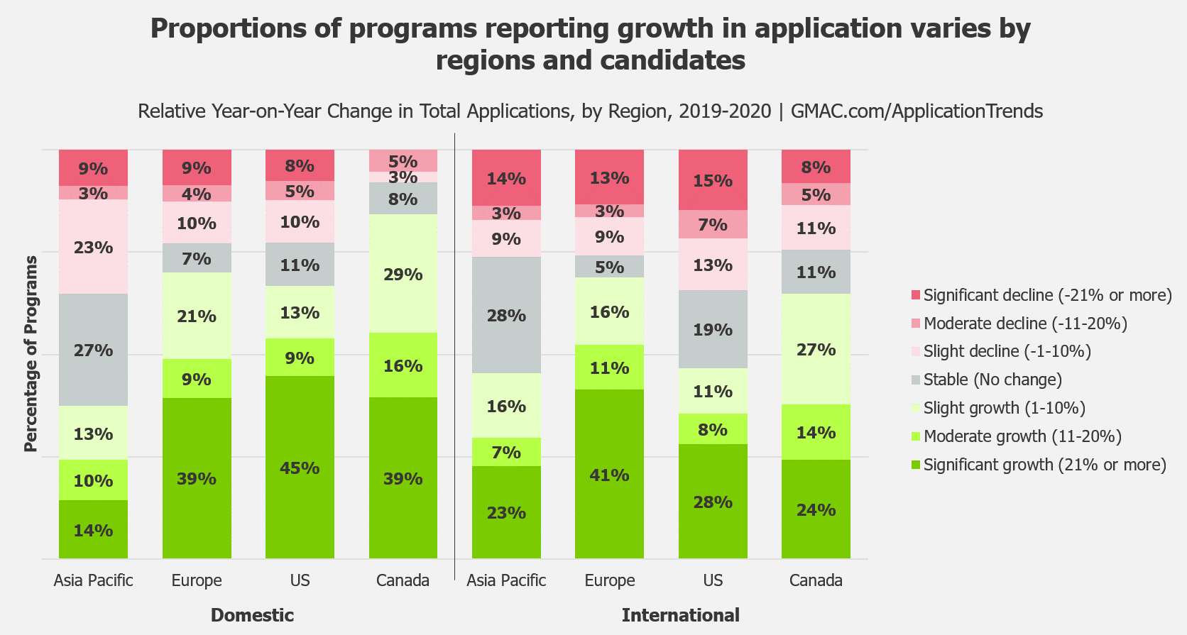 2020-GMAC-Application-Trends-Survey-Region-International-Data