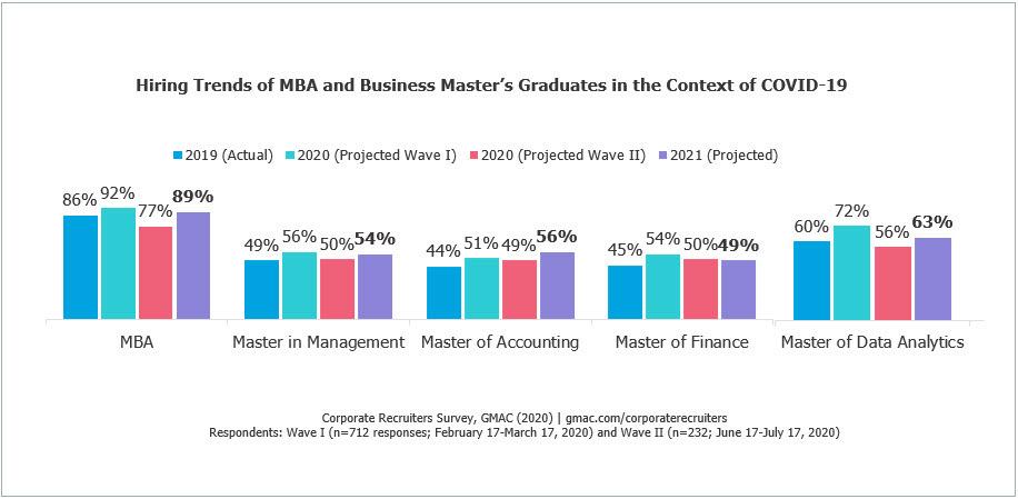 2020-GMAC-Corporate-Recruiters-Survey-B-Schools-MBA-Hiring-Salary-Skills