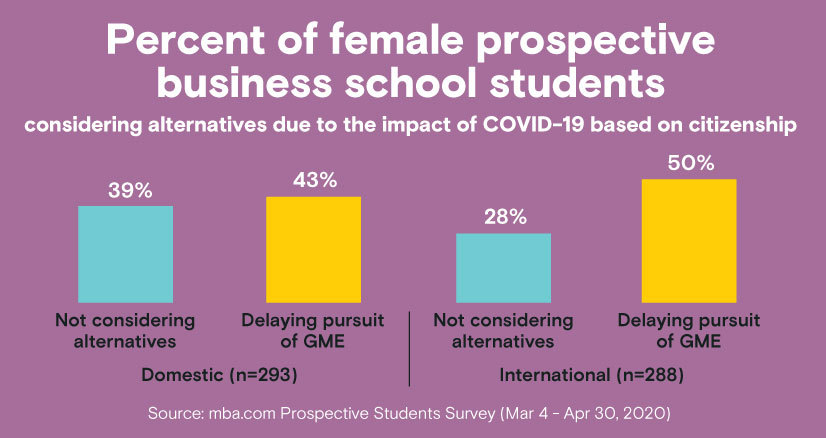 Percent of female prospective business school students considering alternatives