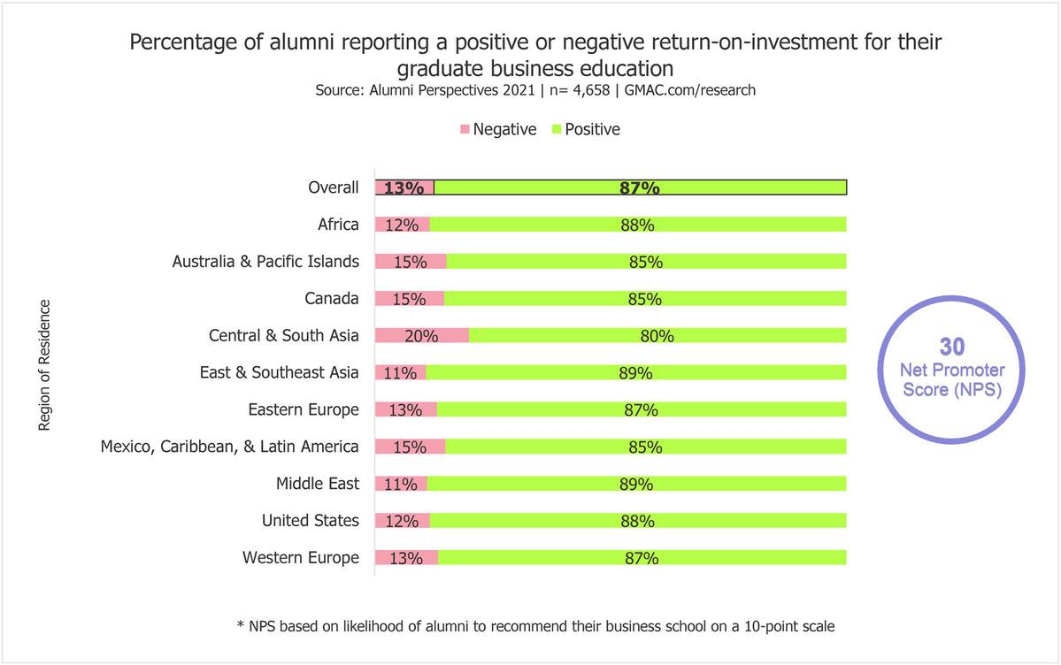 2021-Alumni-Perspectives-impact-NPS-net-promoter-score-MBA-business-schools