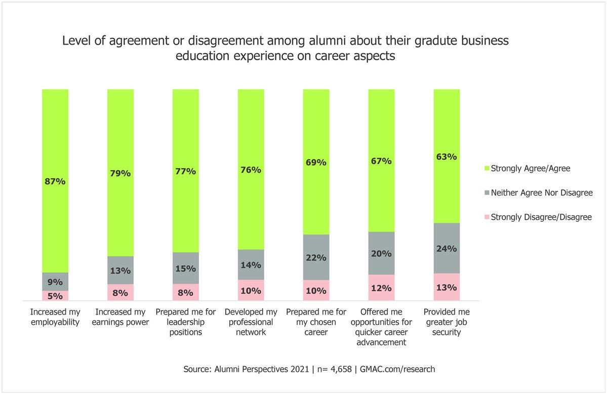 2021-Alumni-Perspectives-impact-career-MBA-business-schools