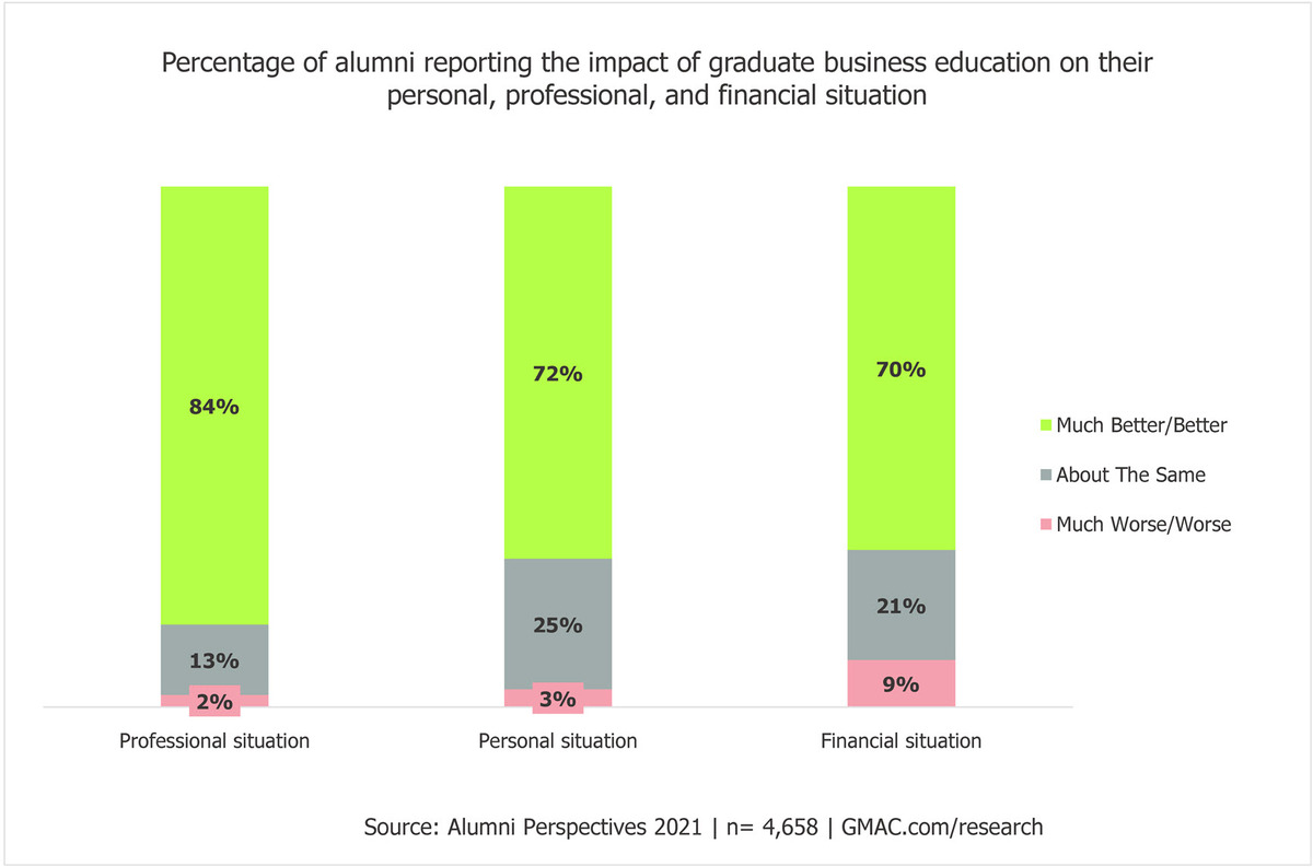 2021-Alumni-Perspectives-impact-financial-personal-professional-MBA-business-schools