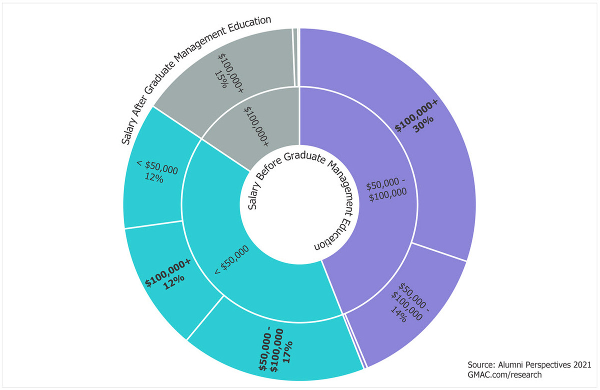 2021-Alumni-Perspectives-impact-salary-growth-MBA-business-schools