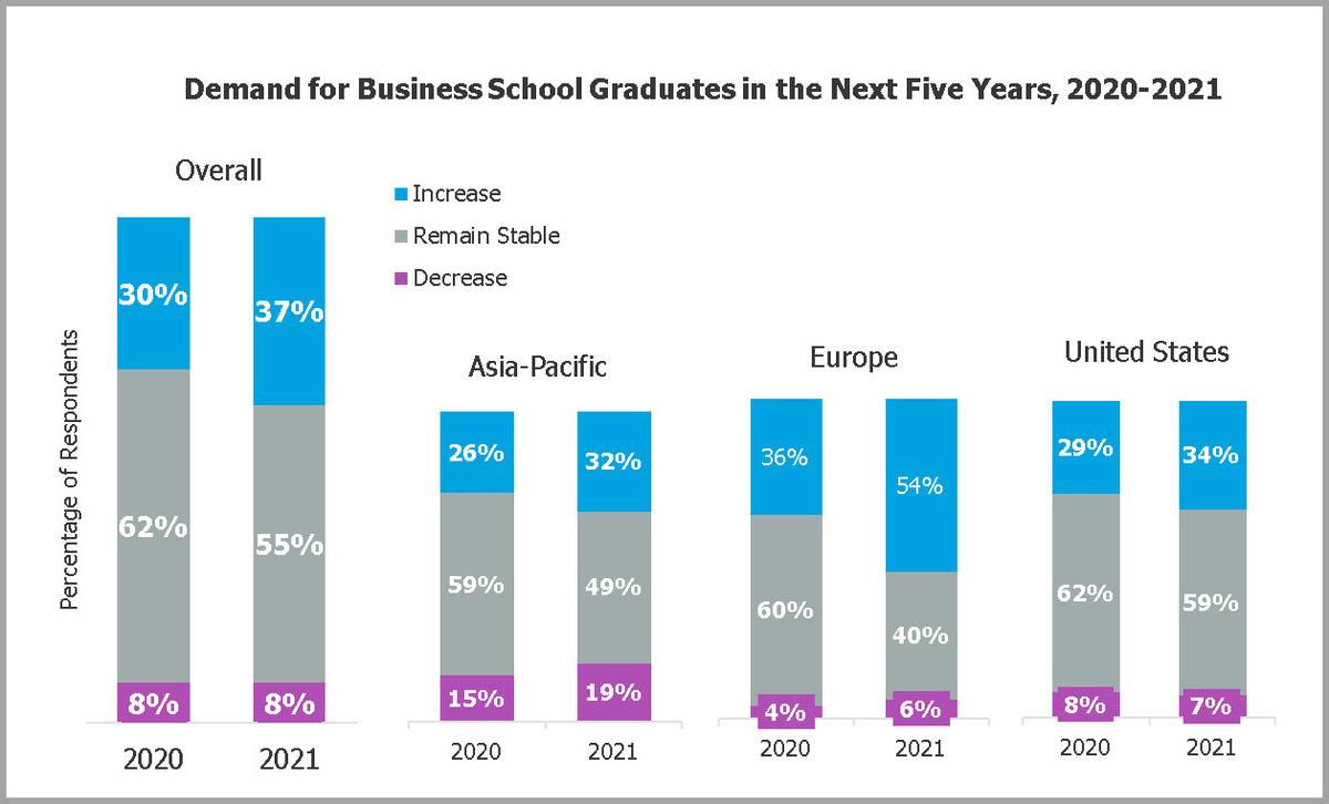 2021-Corporate-Recruiters-Survey-Demand