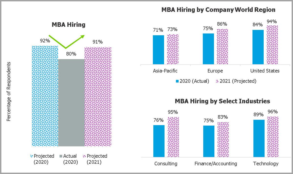 2021-Corporate-Recruiters-Survey-Hiring-MBA