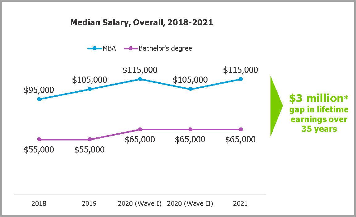 2021-Corporate-Recruiters-Survey-Salary-MBA-ROI