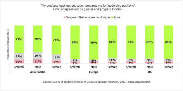 2021-Enrolled-Students_Leadership-Gender-Program-Location-GMAC