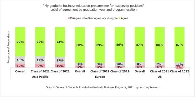 2021-Enrolled-Students_Leadership-Graduation-Year-Program-Location-GMAC