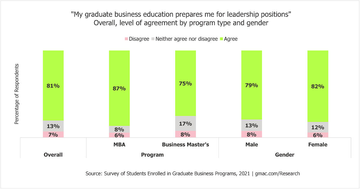 2021-Enrolled-Students_Leadership-Overall-GMAC (1)