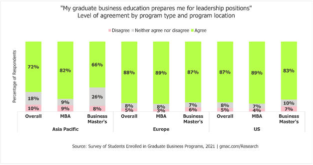 2021-Enrolled-Students_Leadership-Program-Type-Location-GMAC