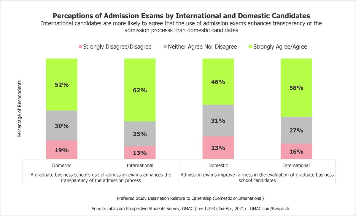 2021-GMAT-Admissions-Data-Candidate-Perception-Domestic-International