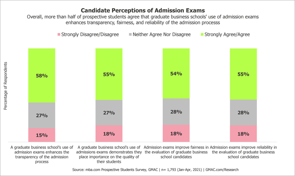 2021-GMAT-Admissions-Data-Candidate-Perception-Fairness-Transparency-Quality