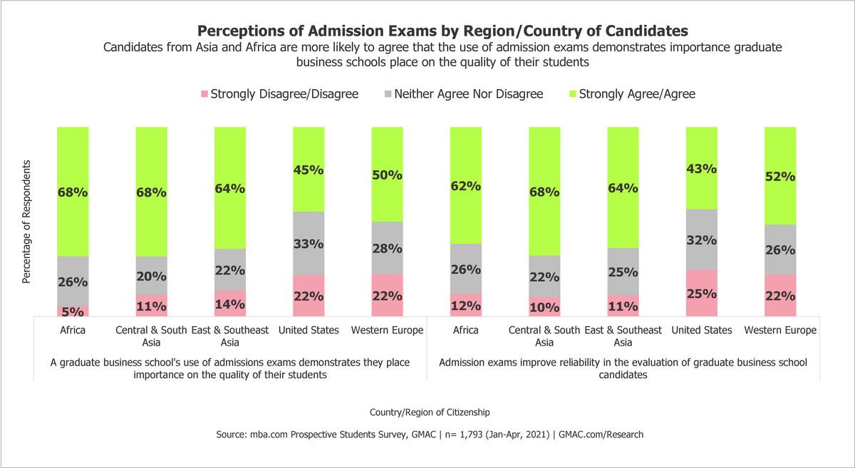 2021-GMAT-Admissions-Data-Candidate-Perception-Regions