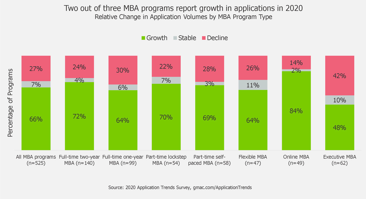 2021-MBA-Application-Trends-Survey-GMAC-data
