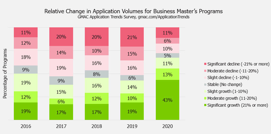 2021-business-masters-application-trends-survey-GMAC-data