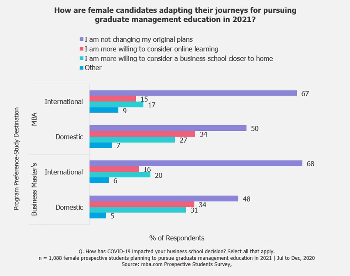 2021-women-business-schools-decision-journey-online-MBA-masters