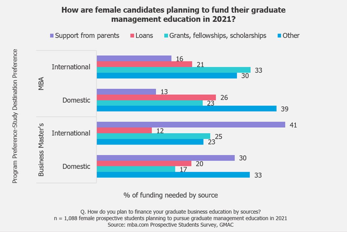 2021-women-prospective-students-business-schools-funding-MBA-masters