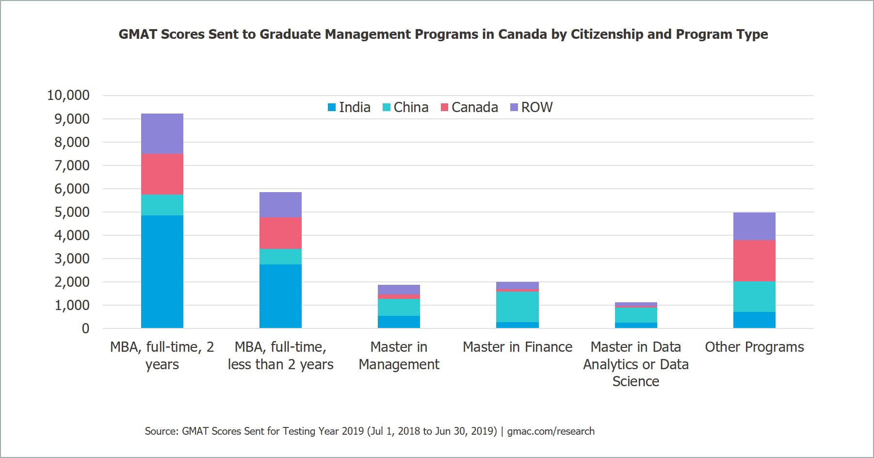 Canada-3-GMAT-China-India-MBA-Data