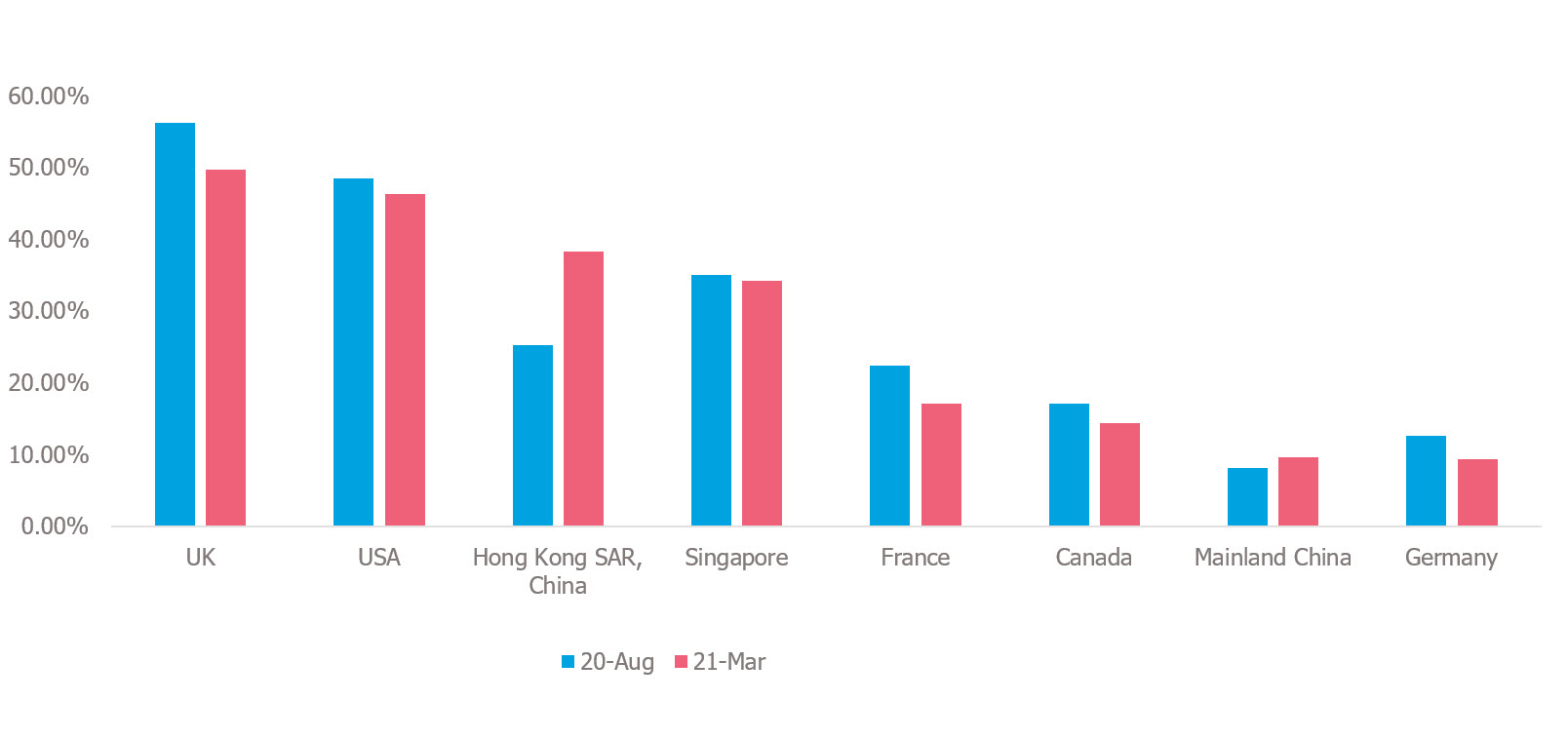 China_GME_survey_pic_1-What_are_your_preferred_GME_destinations