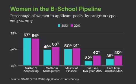 GMAC Advisor_women in pipeline_March 2018.jpg