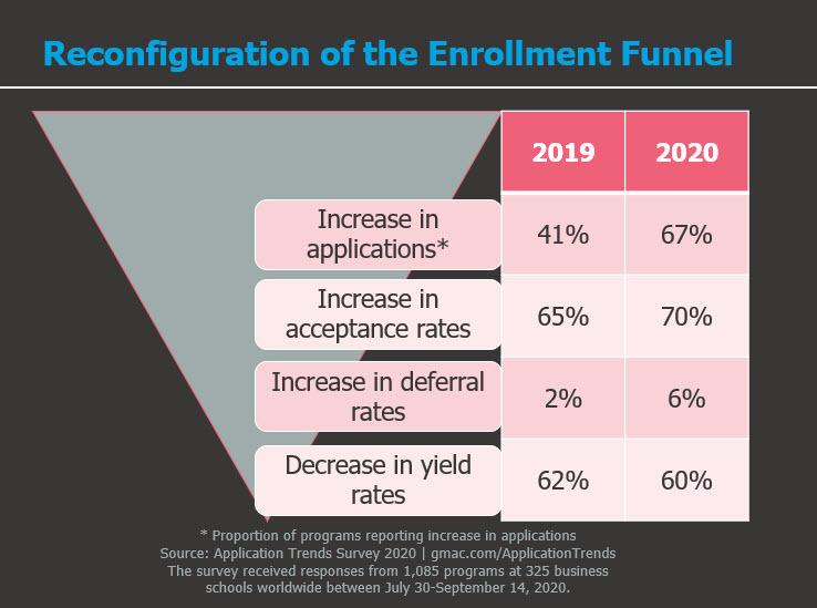 GMAC-Reconfiguration-Enrollment-Funnel-Application-Trends-Survey-2020