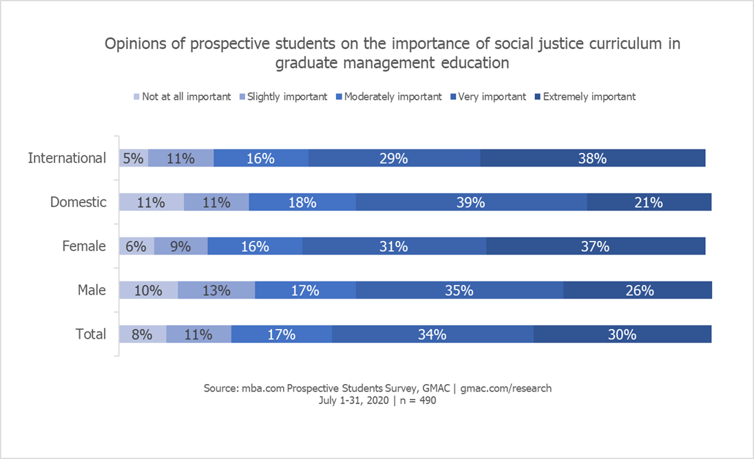 GMAC-social-justice-business-schools-data-insights-diversity