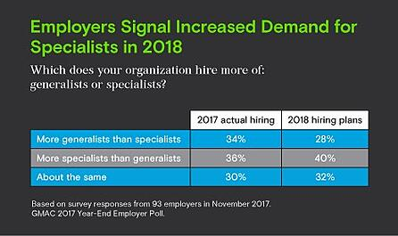GMAC_Advisor_employers signal increased demand.jpg