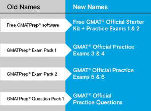 GMAT_Official_Practice_Blog_Image.docx