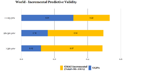 Increment_validity_GMAT_Age