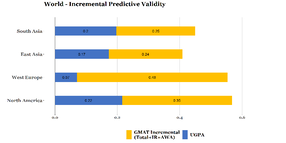 Increment_validity_GMAT_Countries