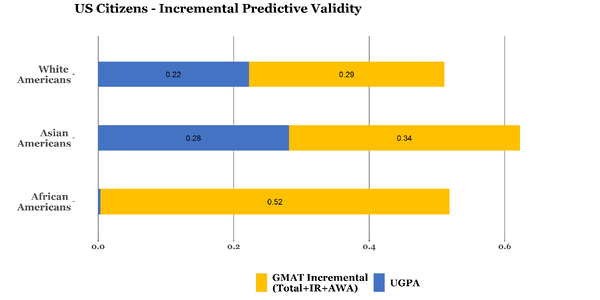 Increment_validity_GMAT_Ethnicty