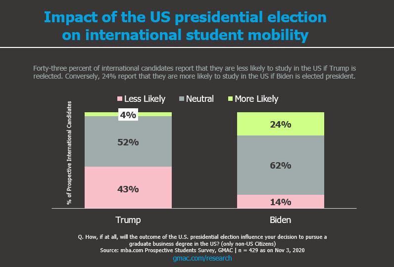 Research-US-Presidential-Elections-Biden-Trump-International-Students-Impact