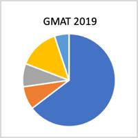 Sangeet - GMAT 2019