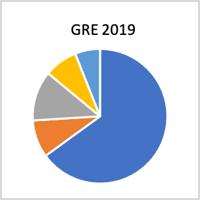 Sangeet - GRE 2019