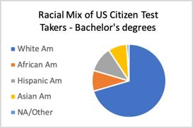 Sangeet - US Bachelor Degrees-1
