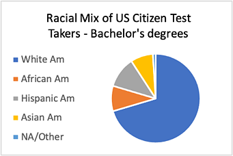 Sangeet - US Bachelor Degrees-1