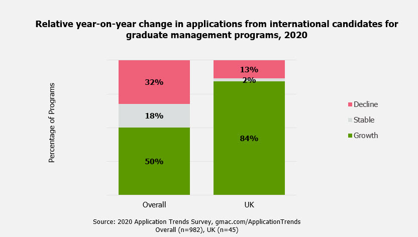 UK-MBA-Business-Masters-Application-Survey-Trends-GMAC