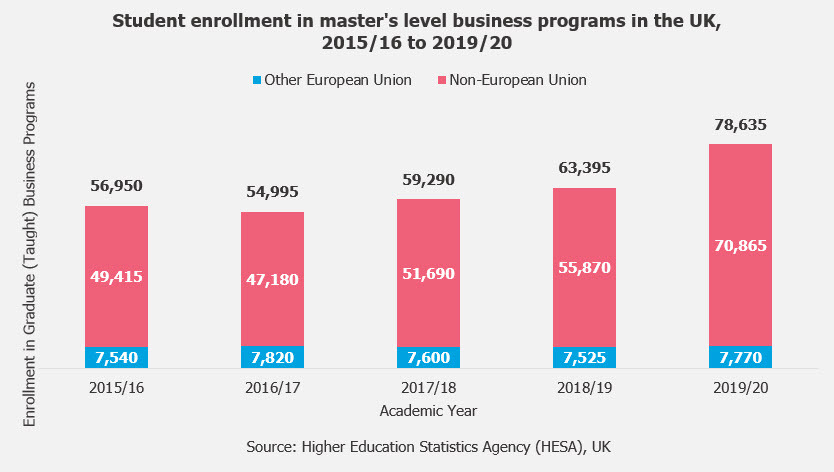 UK-MBA-Business-Masters-Enrollment-Trends-Data-GMAC