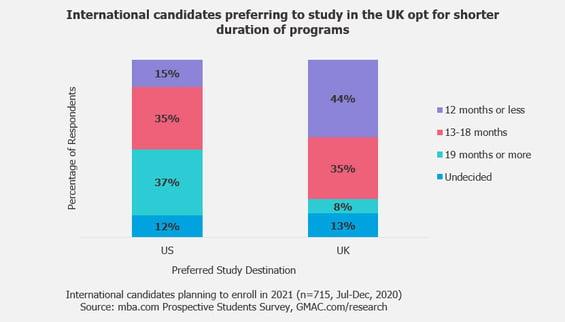 UK-MBA-Business-Masters-Prospective-Students-Survey-Data-GMAC